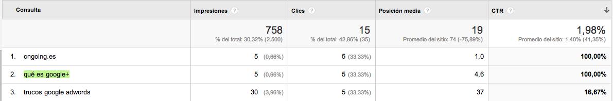 Consultas de búsqueda  SEO y Analytics