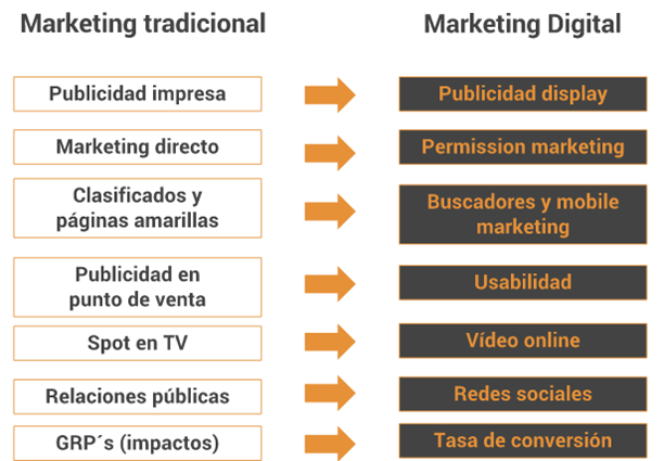 Marketing Tradicional y online