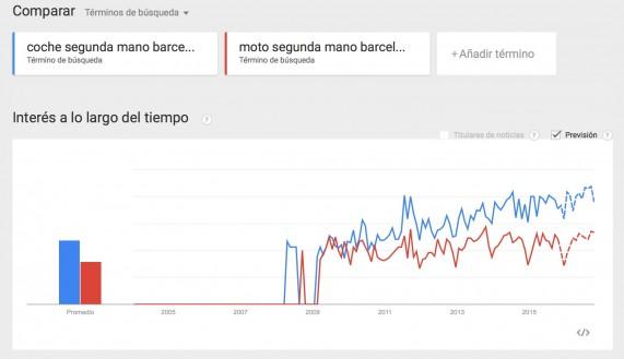 Google Trends comparador de palabras clave
